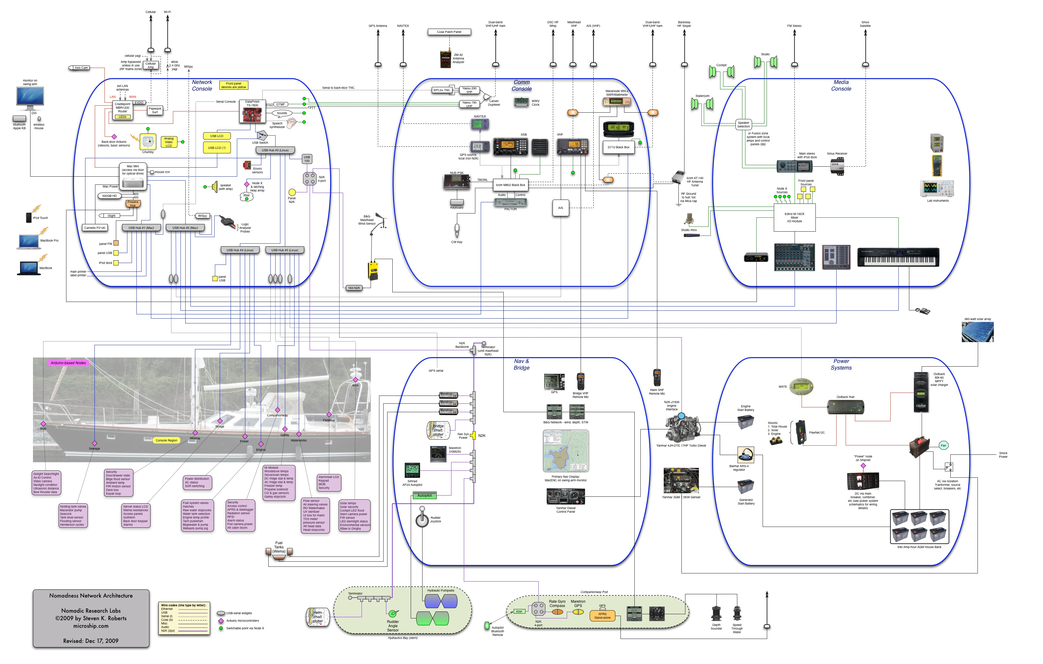 The Shacktopus Portable Power Beast Nomadic Research Labs Strip Schematic That