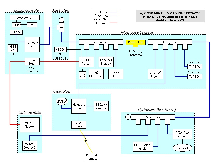 nmea 2000 the journey begins nomadic research labs nmea 2000 wiring diagram Nmea 2000 Wiring Diagram the blue sections are physical regions of the boat, and they are linked by the n2k network because there are alternatives to the simple \u201ctee\u201d in the form
